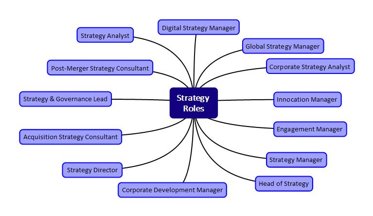 strategy-roles